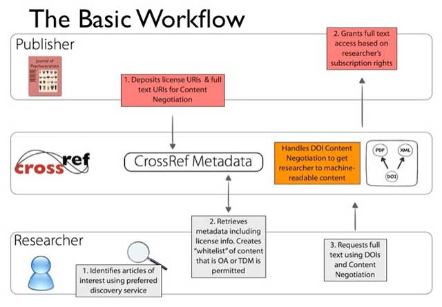 CrossRef Text and Data Mining Services