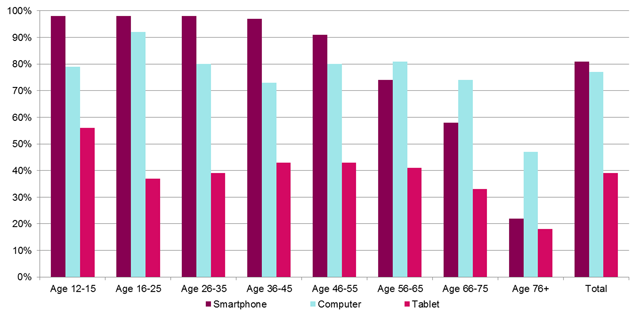 Why doesnt everyone love reading e books figure 2 shows statistics of the share of the swedish population of different ages who have access to their own smartphone computer or tablet17 fandeluxe Images