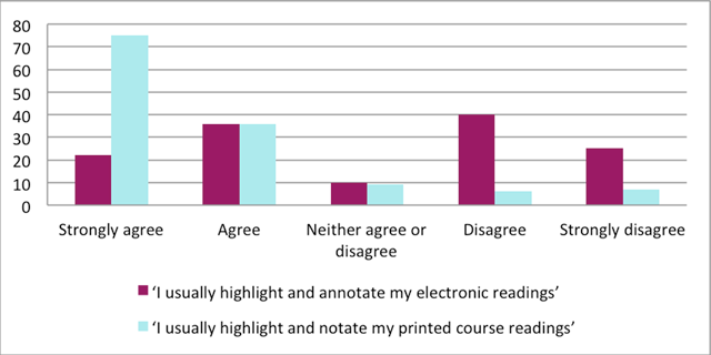 Why doesnt everyone love reading e books comparison of the number of students portugal 2015 who highlight and annotate electronic and print reading matter fandeluxe Images